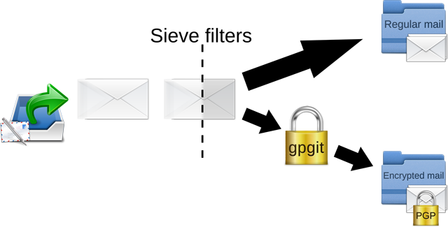 Encrypt specific incoming emails using Dovecot and Sieve